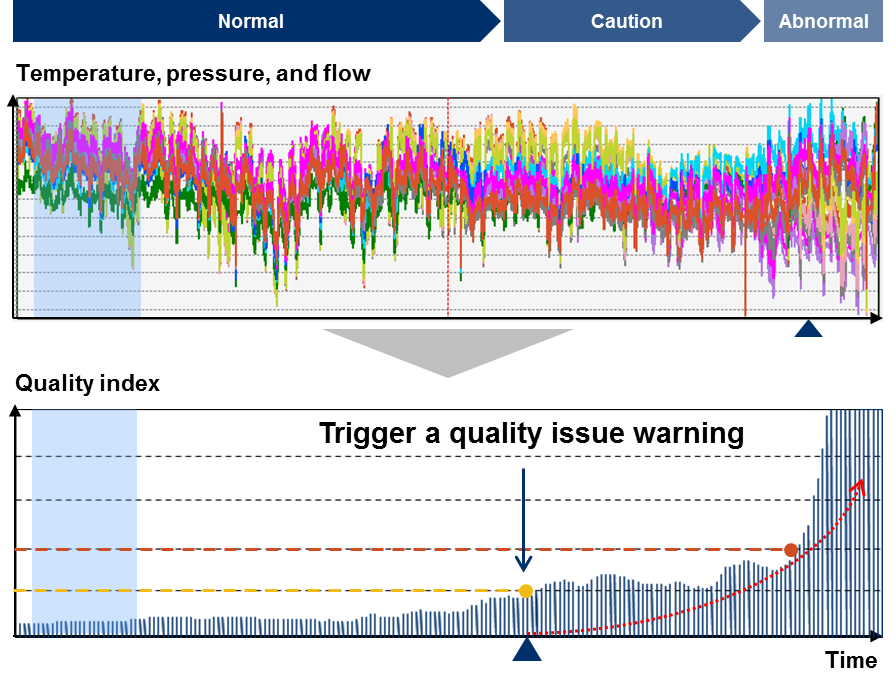Figure 4: Early detection of abnormality before the quality happens