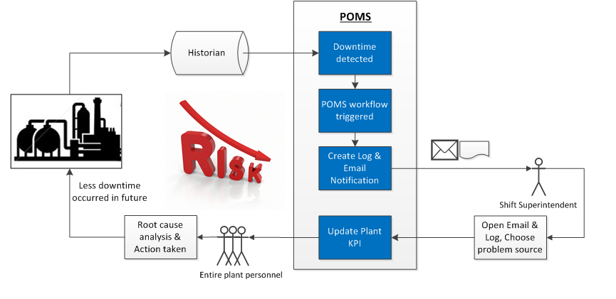 How POMS helps the LNG plant to eliminate the risk of unscheduled downtime