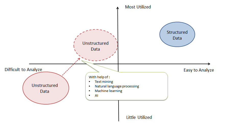 Figure 3. The use of unstructured data becomes easier