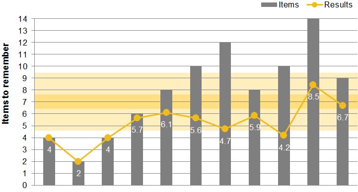Chart 1: Human Memory Capacity - Results of memory testing.