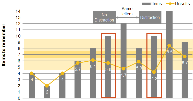 Chart 3: Human Memory Capacity - Impact of Distraction