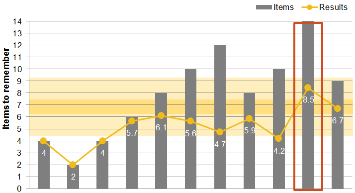 Chart 4: Human Memory Capacity - Are object easier to remember?