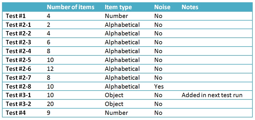 Table 1: Test Structure