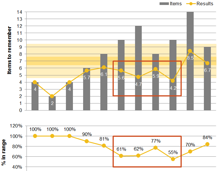 Chart 2: Human Memory Capacity - Percent in Range