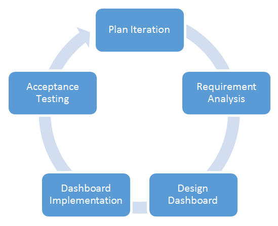 Figure 3:  iterative process of dashboard desig