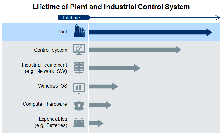 Yokogawa Lifecycle Management