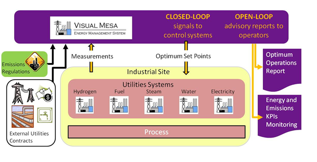Fig.2 Visual MESA structure