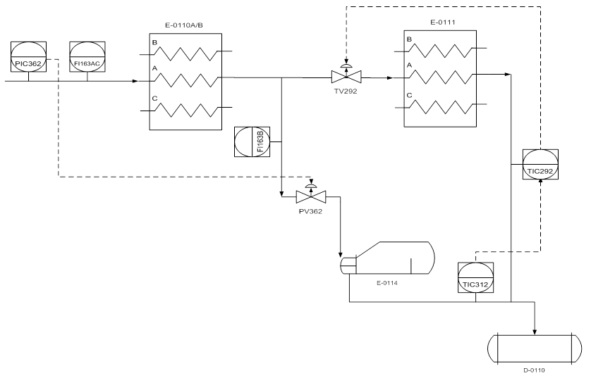 fig 1: The original control scheme for the gas chilling train feed pressure and chiller separator temperature control