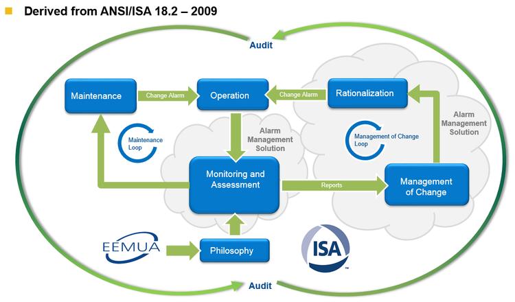 Abbildung 5: Alarmmanagement-Prozess in Anlehnung an ANSI/ISA 18.2