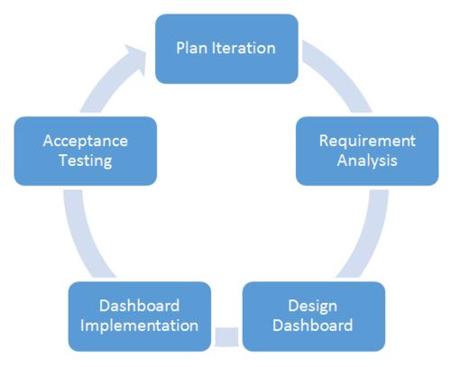 Abbildung 3:  Iterativer Prozess zur Dashboard-Gestaltung