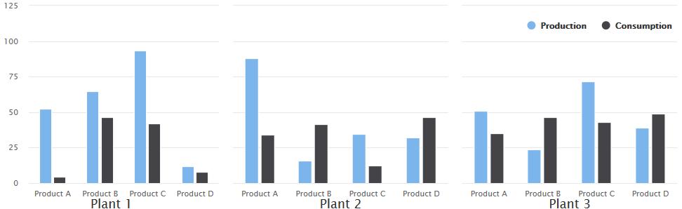 Abbildung 4:  Beispielhafte Verwendung von Small Multiples des gleichen Diagramms, um Produktions-/Verbrauchsdaten über verschiedene Anlagen hinweg zu vergleichen. Die Verwendung des gleichen Bereichs in allen Diagrammen vereinfacht den Mengenvergleich über verschiedene Anlagen hinweg.