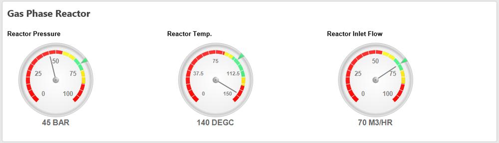 Abbildung 5:  Mess-Uhren sind der gängige Standard zur Visualisierung von KPI