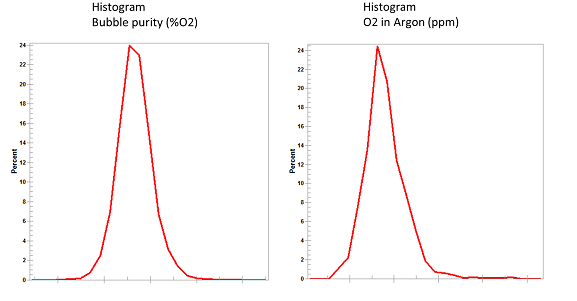 Histograms of two key controlled variables, the Bubble purity and the Argon product purity, derived from data during 1 month of operation with the APC controller active.