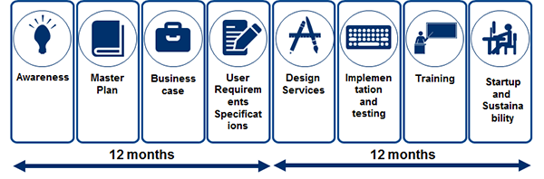 Figure 4. The project phases for an Integrated Production Management System