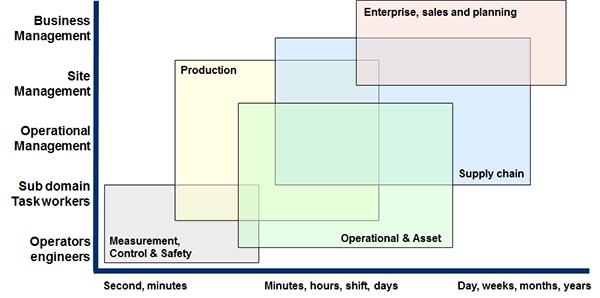 Figure 3. The OT information diagram