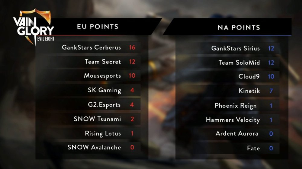 Standings going into week 3 of Evil8. NOTE: Cloud9 has 11 points, stream showed a mistake