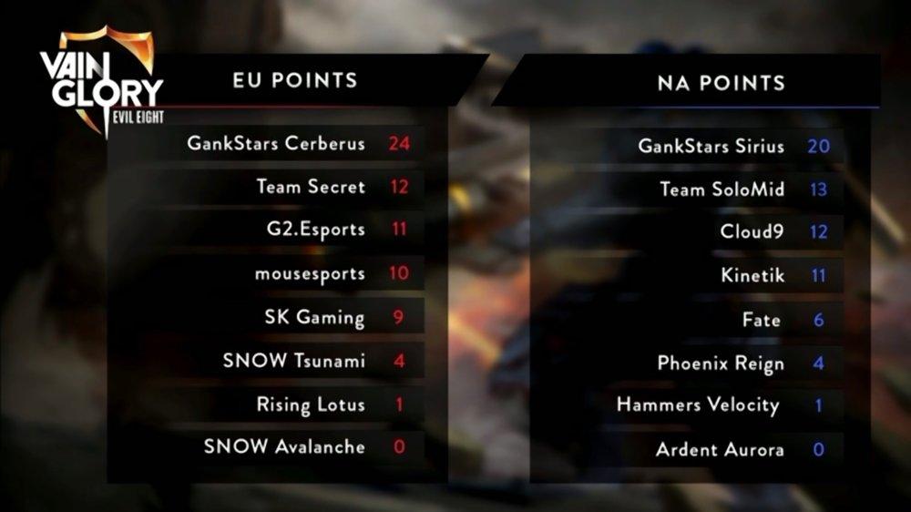GankStars secure last 2 Worlds spots as well as win Split 2 in both regions