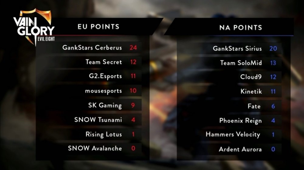 Final Autumn Split 2 standings