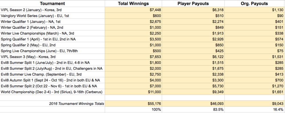 Note: player payouts do not include salaries, bonuses, etc. - only prize winnings share