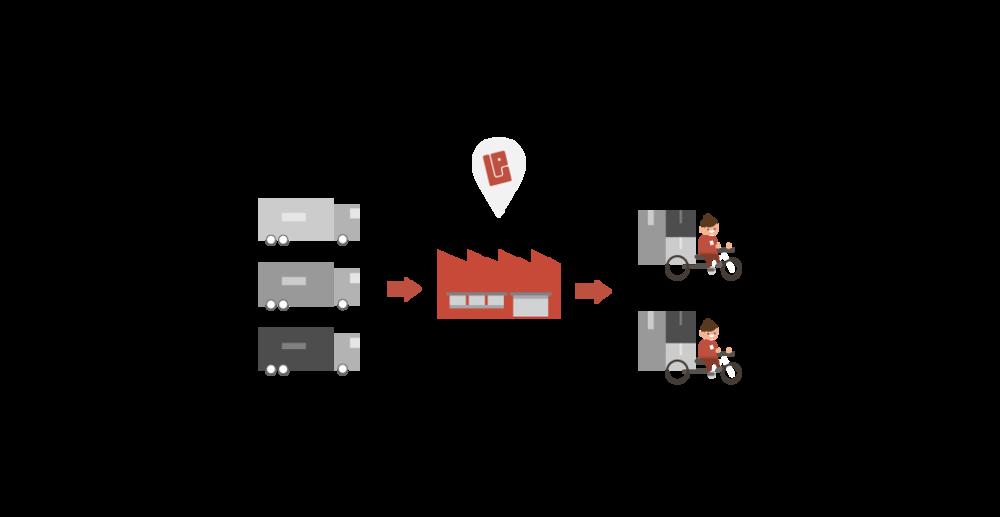 - Efficiënt bundelenPakjes van verschillende leveranciersworden met onze eigen intelligente software efficiëntgebundeld in verschillende routes.