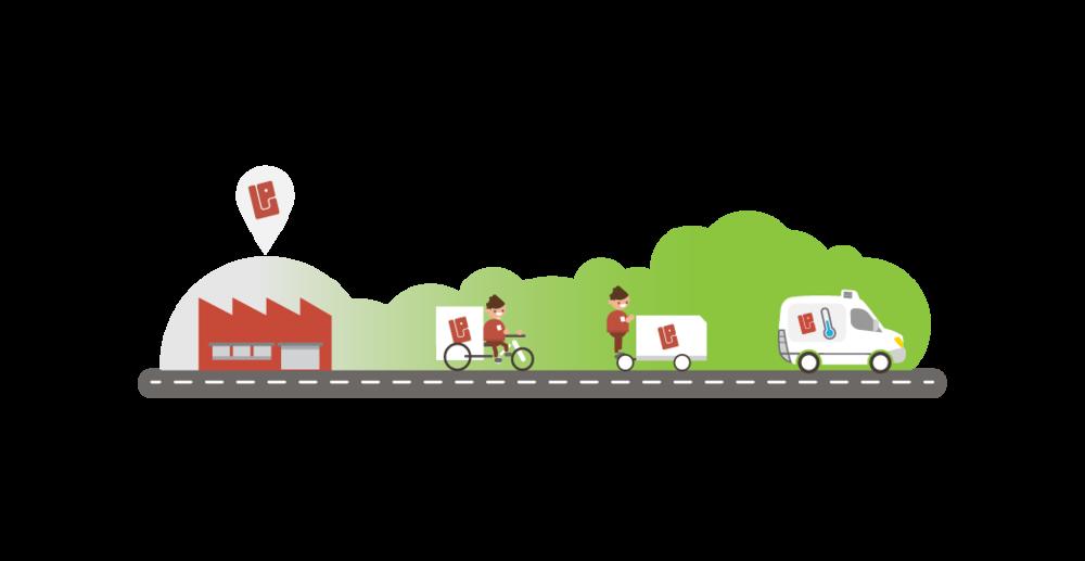 - Ecologische voertuigenElektrische voertuigen, cargo-fietsen en koelwagensop aardgas worden ingezet om de leveringen tijdens laatstekilometers zo proper en duurzaam mogelijk te realiseren.