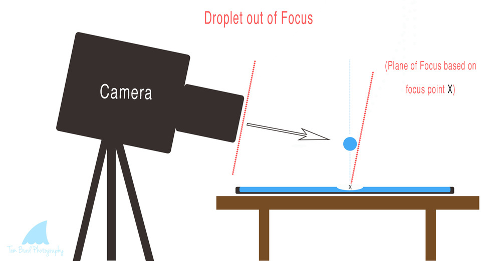 Water Droplet Out of Focus Diagram