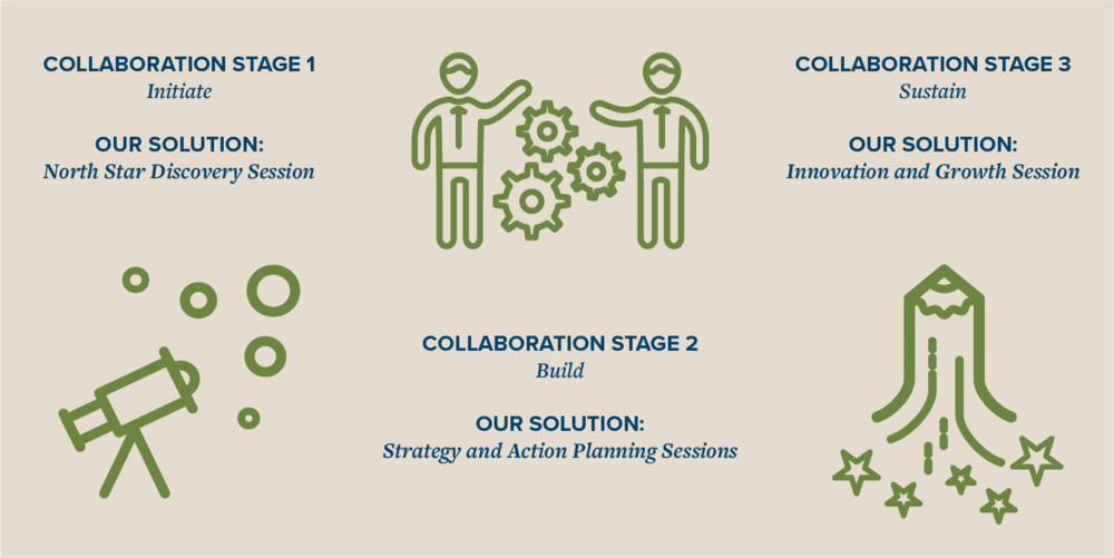 THE STAGES AND LIFECYCLE OF A COLLABORATION
