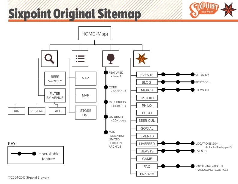 Project04_Sixpoint_Sitemap_Original.jpg