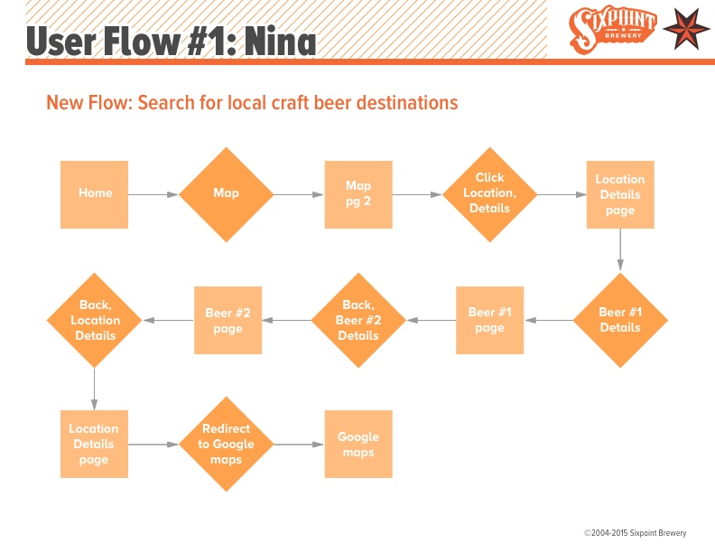 Project04_Sixpoint_UserFlow_0A.jpg