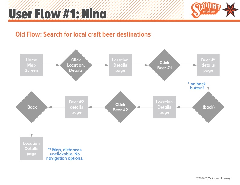 Project04_Sixpoint_UserFlow_0B.jpg
