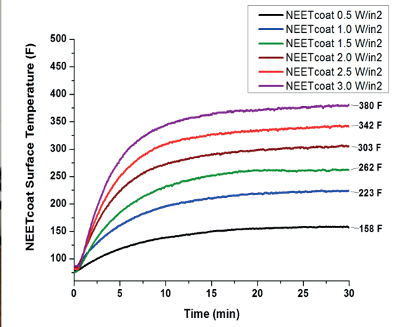 NEETcoat® heating curves directly scale with applied power density; as electrical input per unit area increases, surface temperature increases proportionally.