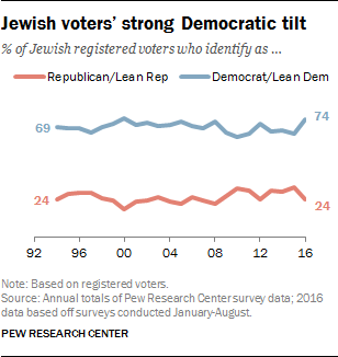 Photo courtesy of: Pew Research Center