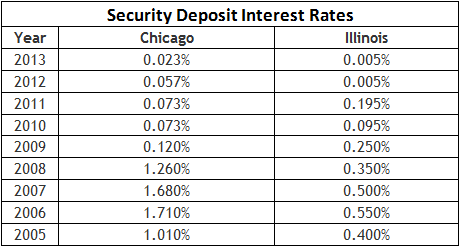 Chicago & Illinois Security Deposit Interest Rates