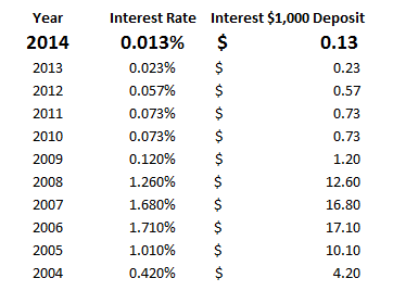 Chicago 2014 Security Deposit Interest Rate