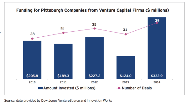 Funding for Pittsburgh Companies from Venture Capital Firms