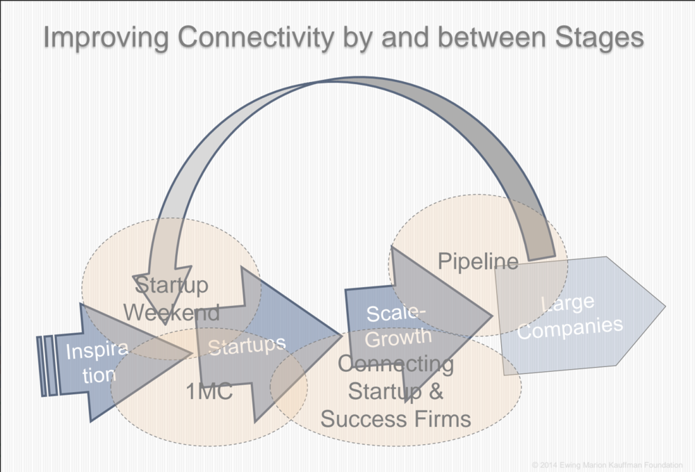 Improving connectivity between entrepreneurial stages