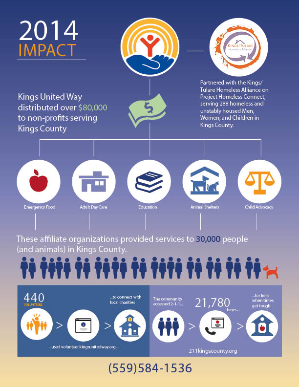 Kings United Way 2014 After Action Report.