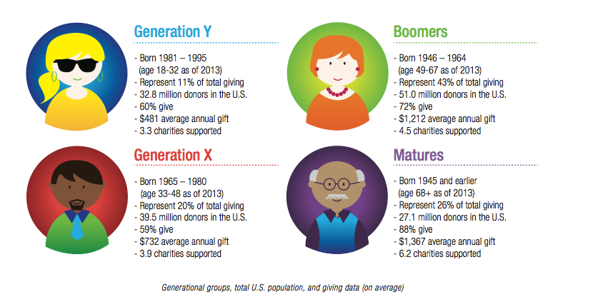 generational differences generation x and generation y Generation x and generation y employees in electric and electronic industry in malaysia quantitative approach with self-administered questionnaire for both intrinsic and extrinsic factors on generation x and generation y respondents generation x respondents were found high satisfaction on work.