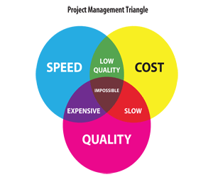 project management triangle2 .png