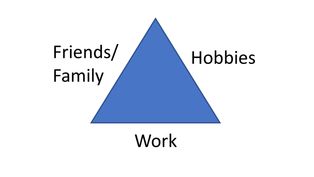 work life balance triangle Andrew J Wilt.png