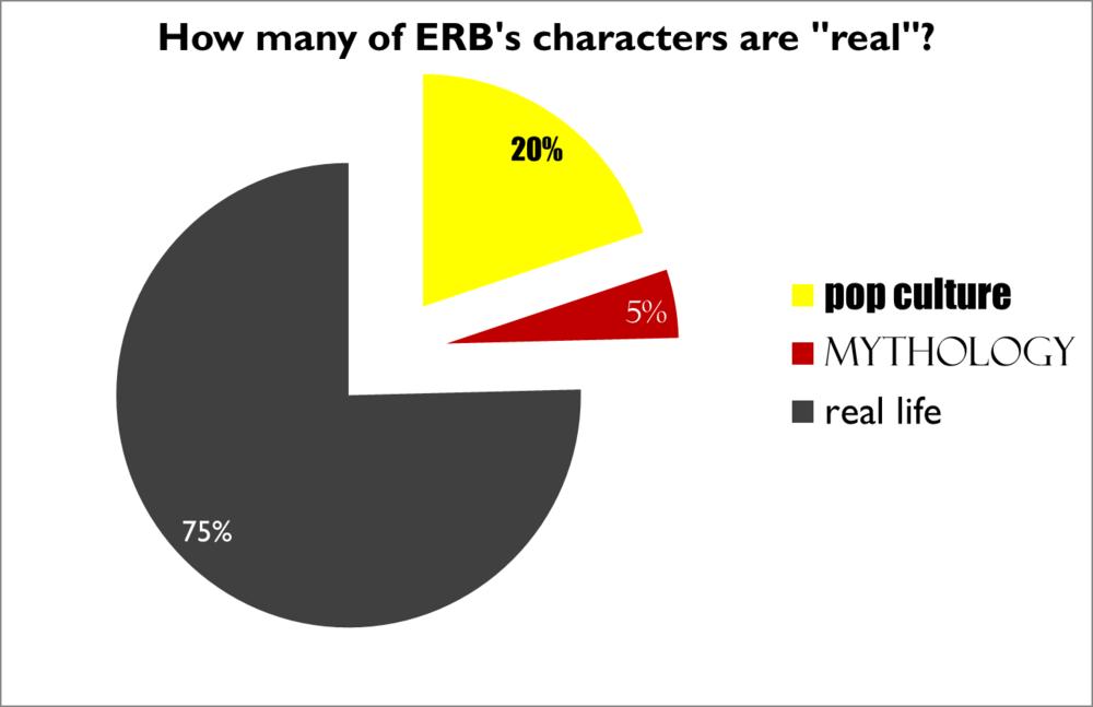 ERB myths