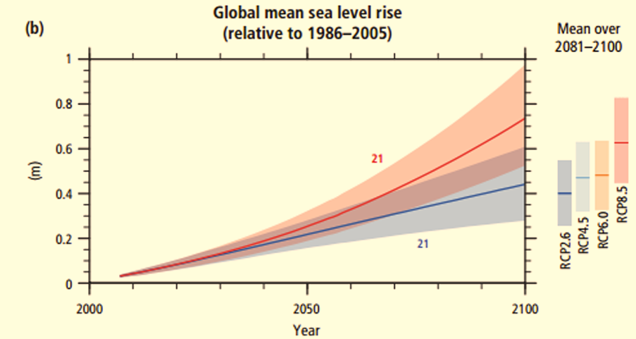 """Also from the IPCC. If someone says they """"know the science"""" of climate change and don't recognize this chart, they are liars."""
