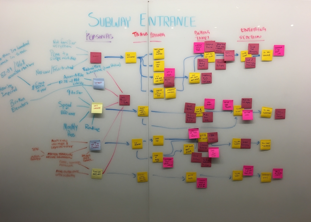 Mapping out user journeys for different subway riders.
