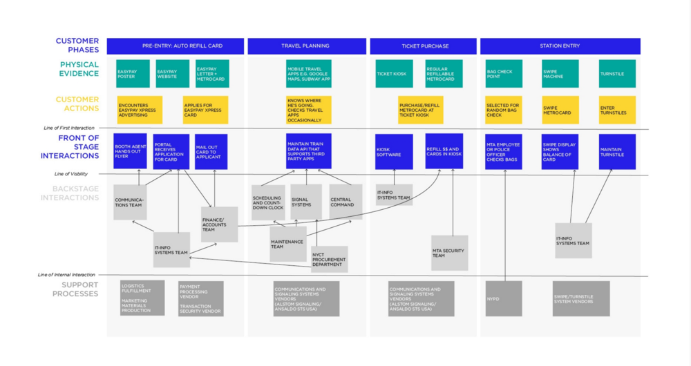 Service Blueprint for the MTA's provision of station access.