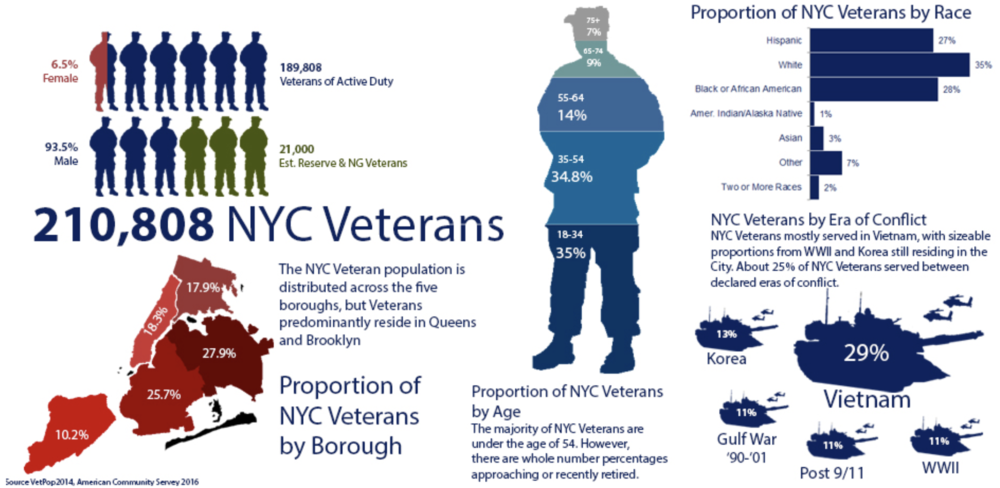 THE PROBLEM: - Although the NYC Dept. of Veteran Services existed as the Mayor's Office of Veteran Affairs prior to 2016, yet it is still a widely unknown organization in the veteran community. As a new city agency they are still trying to establish their identity and determine the best way they can serve NYC's veteran community.