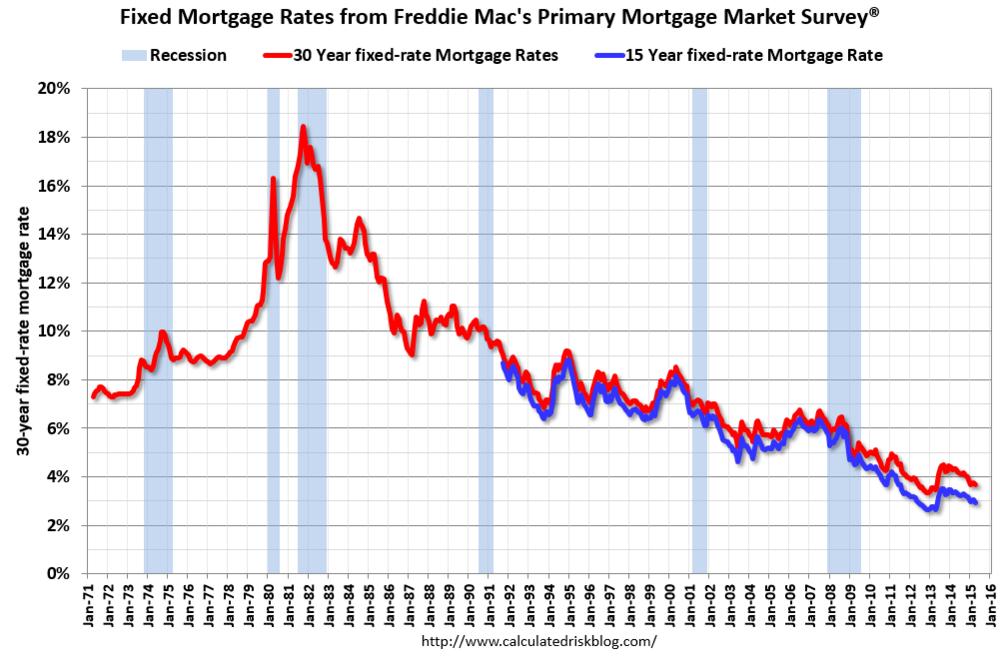 Primary Mortgage Market Survey