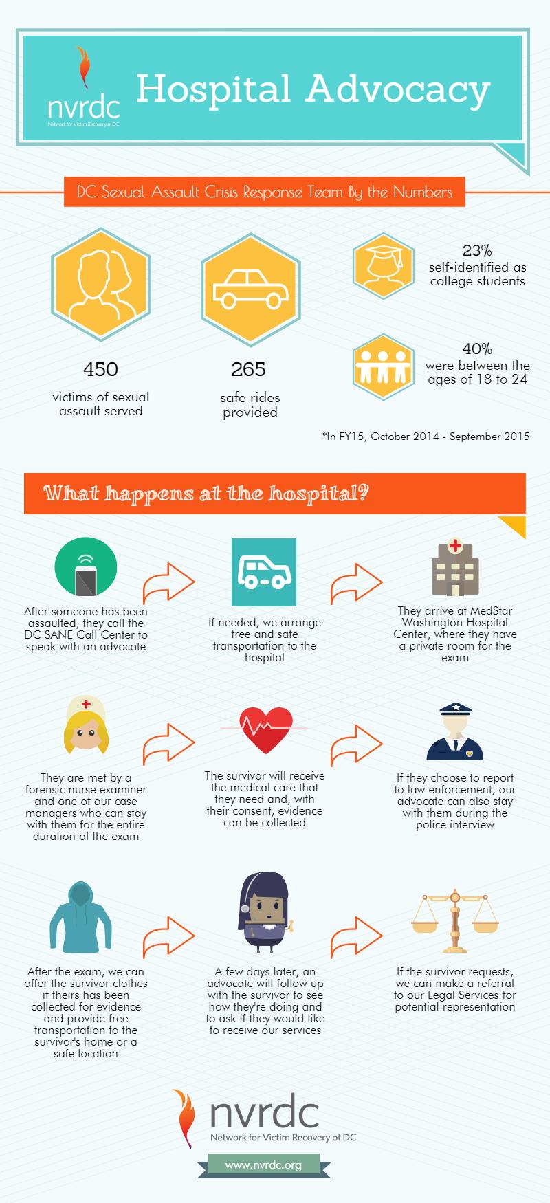 Hospital Advocacy Program.png