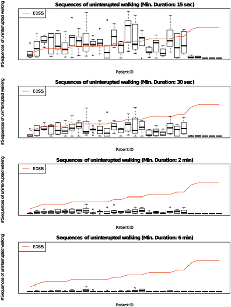Sequences of 15s / 30s / 2 min / 6 min uninterrupted walking in real life. Mean number of uninterrupted walking sequences per day for each patient during a 7-day assessment of real life mobility with a mobile accelerometer. Data presented as boxplots with median, 25%-/75%-quantiles and whiskers representing 5%-/95%-quantiles. doi:10.1371/journal.pone.0123822.g001