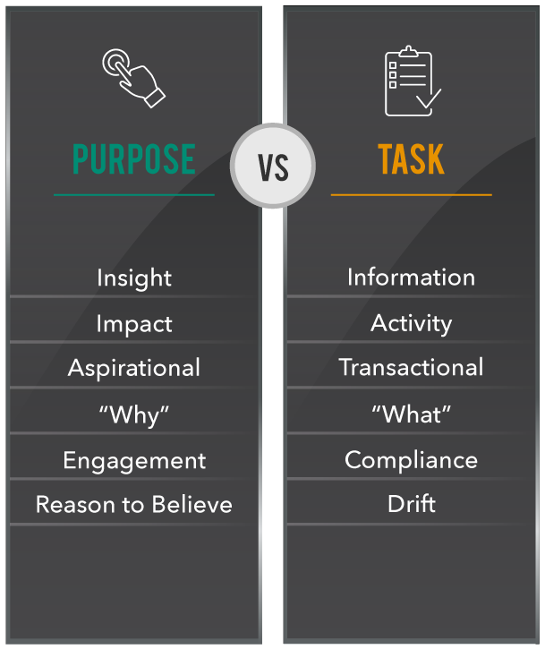 """Purpose Vs. Task"" Poster"
