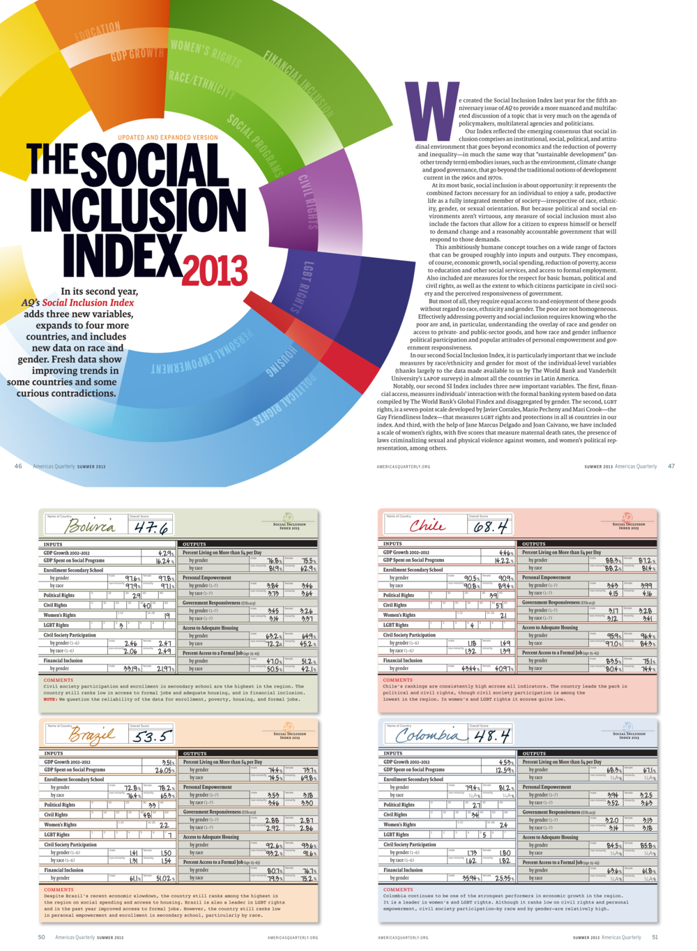 Social Inclusion Index